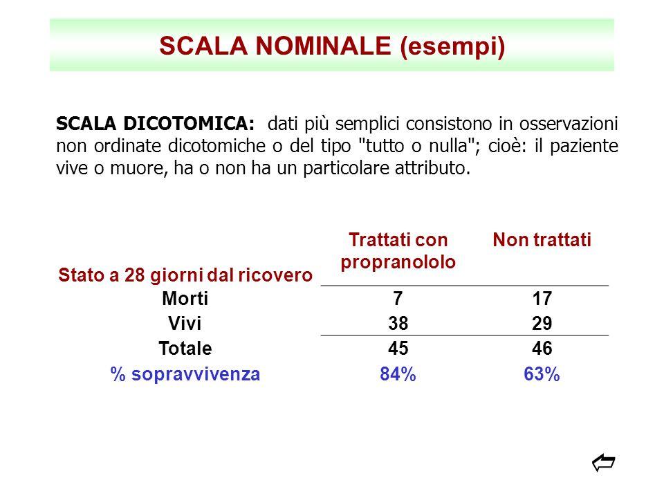 SCALA NOMINALE (esempi) SCALA DICOTOMICA: dati più semplici consistono in osservazioni non ordinate dicotomiche o del tipo