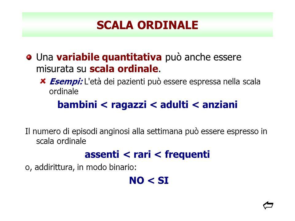 SCALA ORDINALE Una variabile quantitativa può anche essere misurata su scala ordinale. Esempi: L'età dei pazienti può essere espressa nella scala ordi