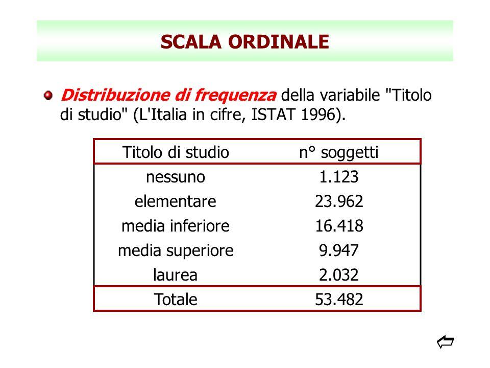 SCALA ORDINALE Distribuzione di frequenza della variabile