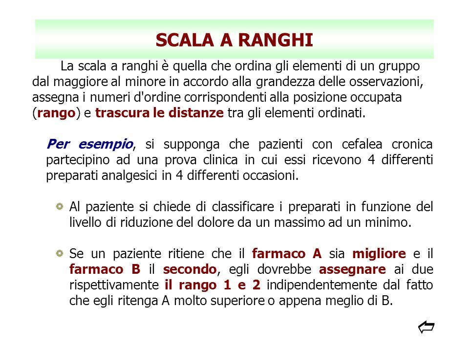 SCALA A RANGHI La scala a ranghi è quella che ordina gli elementi di un gruppo dal maggiore al minore in accordo alla grandezza delle osservazioni, as