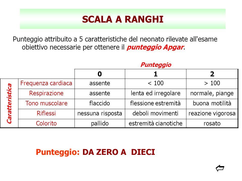 SCALA A RANGHI Punteggio attribuito a 5 caratteristiche del neonato rilevate all'esame obiettivo necessarie per ottenere il punteggio Apgar. Punteggio
