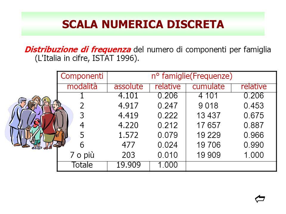 SCALA NUMERICA DISCRETA Distribuzione di frequenza del numero di componenti per famiglia (L'Italia in cifre, ISTAT 1996). Componentin° famiglie(Freque