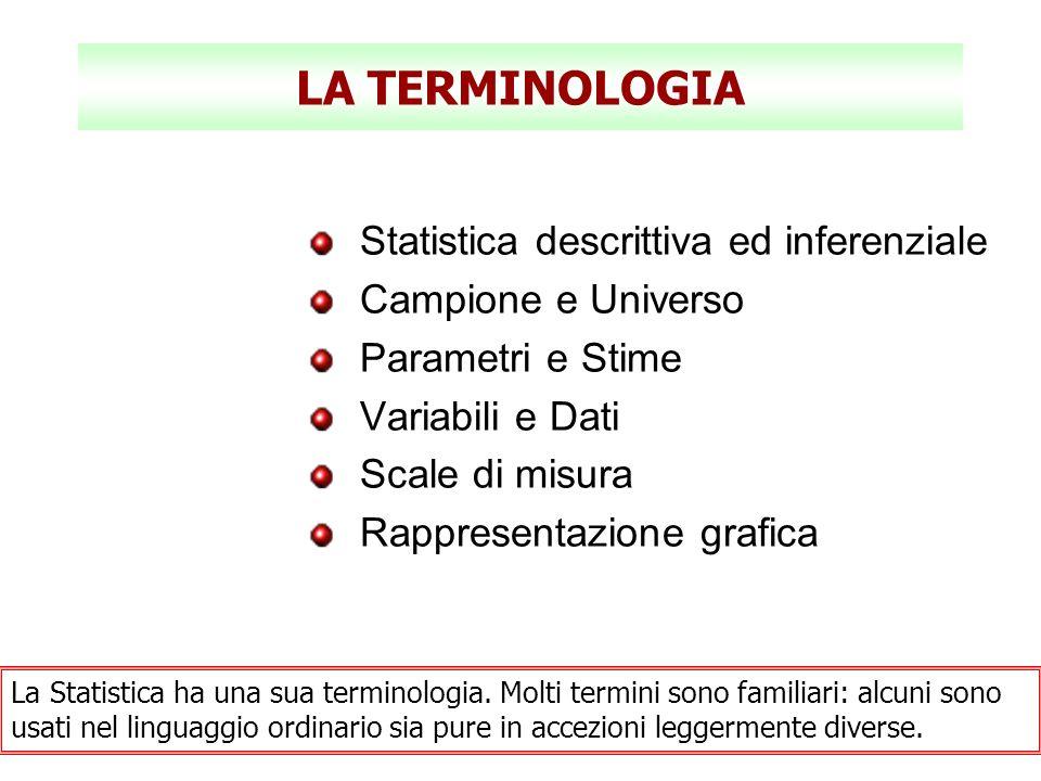 LA TERMINOLOGIA Statistica descrittiva ed inferenziale Campione e Universo Parametri e Stime Variabili e Dati Scale di misura Rappresentazione grafica