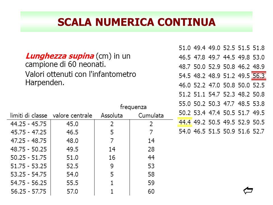 SCALA NUMERICA CONTINUA Lunghezza supina (cm) in un campione di 60 neonati. Valori ottenuti con l'infantometro Harpenden. 51.049.449.052.551.551.8 46.