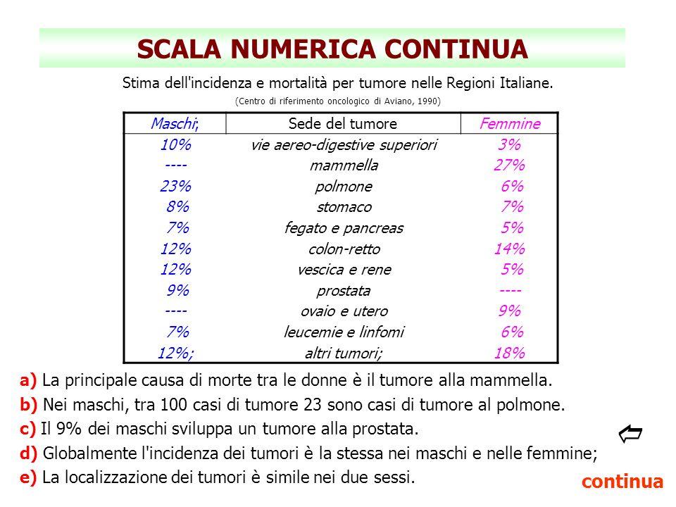 SCALA NUMERICA CONTINUA Stima dell'incidenza e mortalità per tumore nelle Regioni Italiane. (Centro di riferimento oncologico di Aviano, 1990) Maschi;