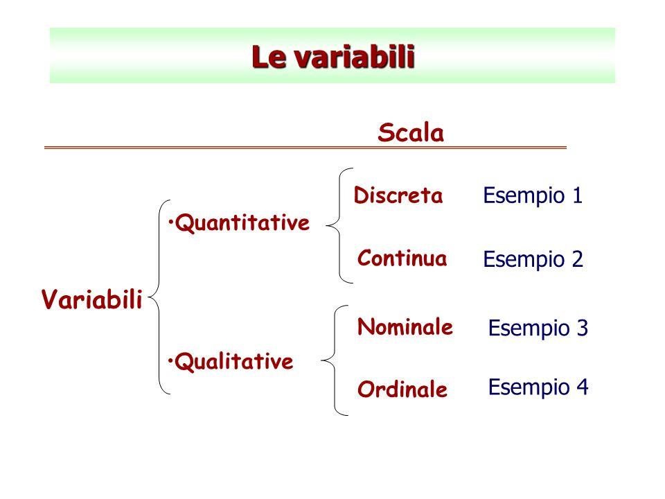 Le variabili Quantitative Qualitative Discreta Continua Variabili Esempio 3 Esempio 1 Esempio 2 Scala Nominale Ordinale Esempio 4