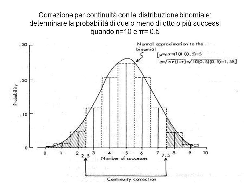Confronto diMetodoTabelle statistiche 1 proporzioneEsattouso della distribuzione binomiale Qui non riportate ; si calcolano a mano Approx approssimazione normale alla distribuzione binomiale con correzione per la continuità Aree sottese alla curva normale Approx chi-quadrato con 1 g.l.