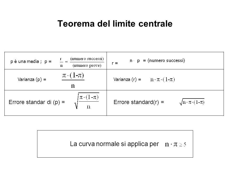 Teorema del limite centrale p è una media ; p = r = Varianza (p) =Varianza (r) = Errore standard(r) =Errore standar di (p) = La curva normale si appli