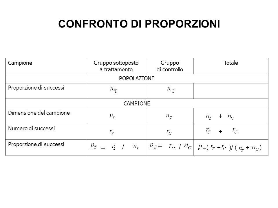 CampioneGruppo sottoposto a trattamento Gruppo di controllo Totale POPOLAZIONE Proporzione di successi CAMPIONE Dimensione del campione Numero di succ