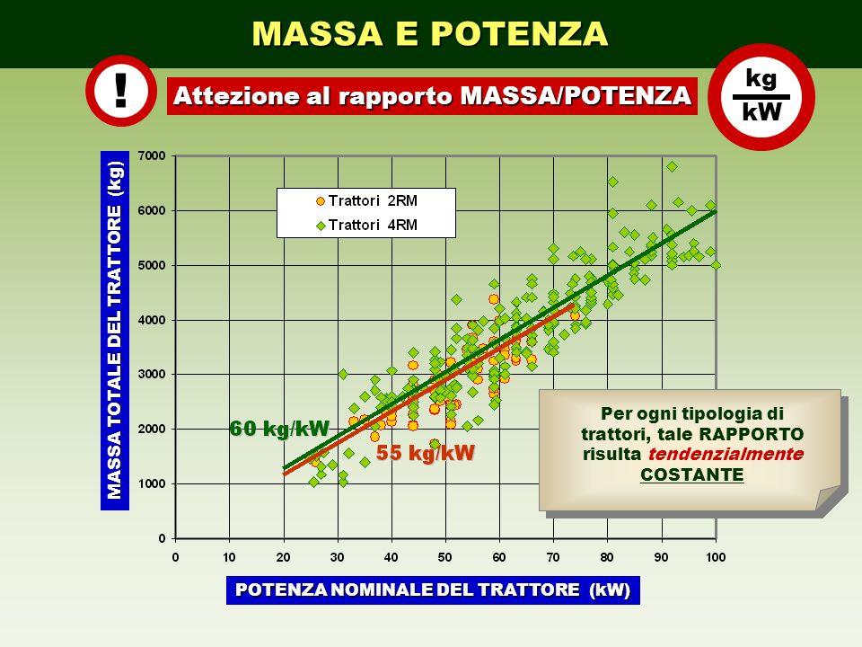 MASSA E POTENZA ! Attezione al rapporto MASSA/POTENZA kg kW POTENZA NOMINALE DEL TRATTORE (kW) MASSA TOTALE DEL TRATTORE (kg) Per ogni tipologia di tr