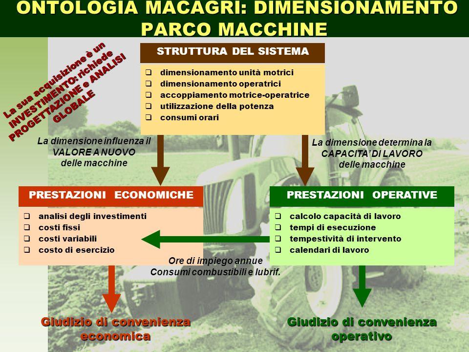 Il modulo MAC incorpora conoscenze a priori tipiche delle discipline sia di MECCANICA AGRARIA, sia di MECCANIZZAZIONE AGRICOLA La meccanica agraria si occupa delle caratteristiche intrinseche delle macchine agricole e degli impianti aziendali.