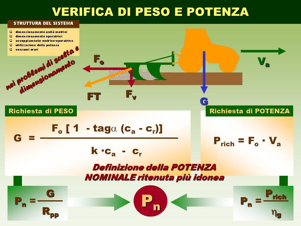 VERIFICA DI PESO E POTENZA FT FoFoFoFo FvFvFvFv G VaVaVaVa G = F o [ 1 - tag (c a - c r )] k ·c a - c r P n P n = g P rich P rich = F o · V a PnPnPnPn