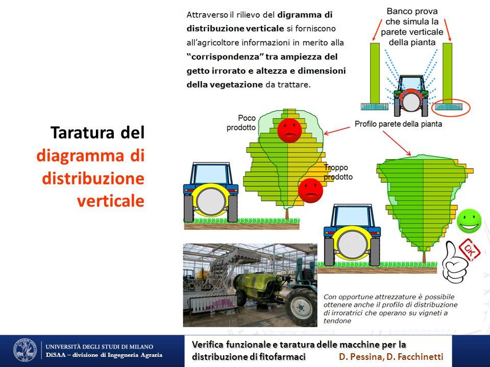 DiSAA – divisione di Ingegneria Agraria Taratura del diagramma di distribuzione verticale Verifica funzionale e taratura delle macchine per la distrib