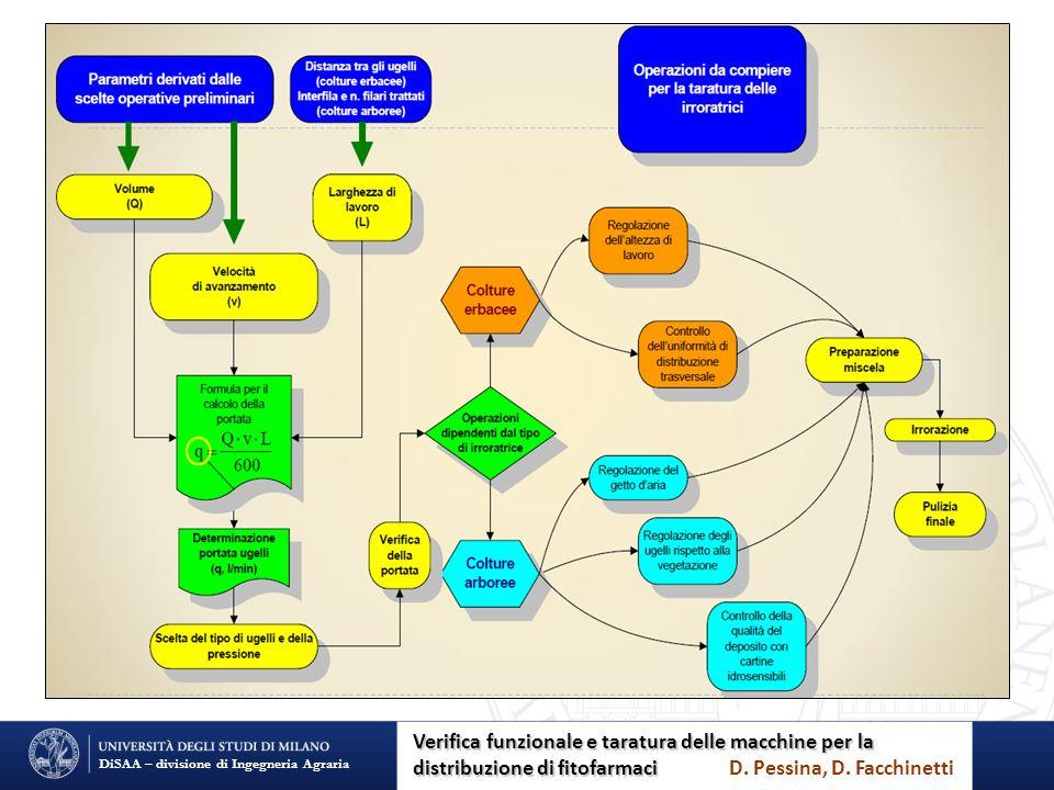 DiSAA – divisione di Ingegneria Agraria Verifica funzionale e taratura delle macchine per la distribuzione di fitofarmaci Verifica funzionale e taratu
