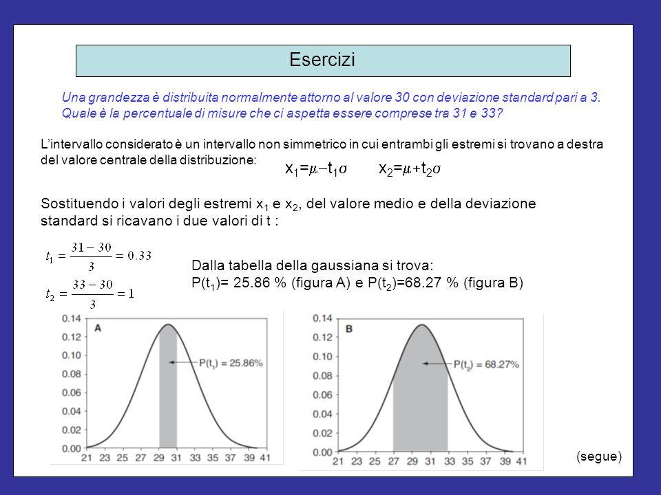 Esercizi Una grandezza è distribuita normalmente attorno al valore 30 con deviazione standard pari a 3.