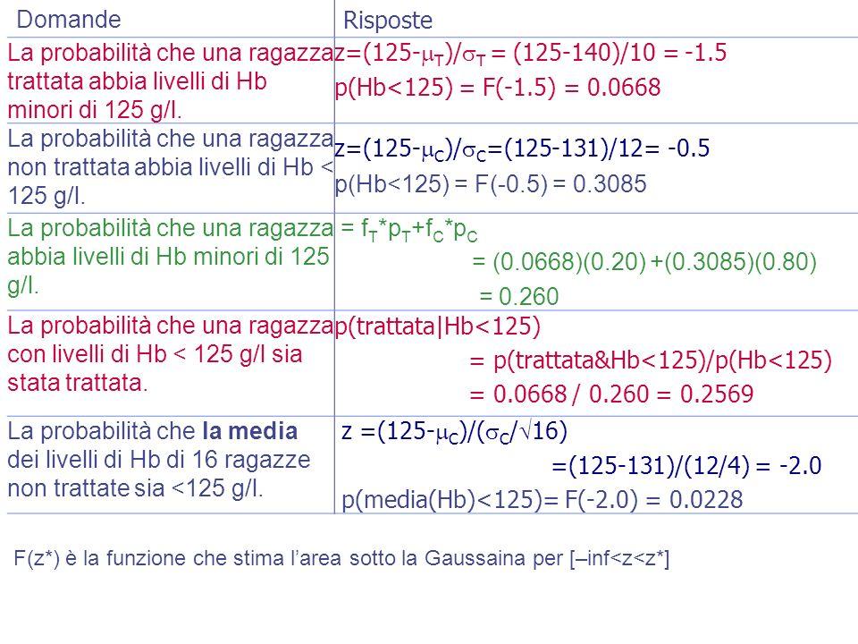 Domande Risposte La probabilità che una ragazza trattata abbia livelli di Hb minori di 125 g/l. z=(125- T )/ T = (125-140)/10 = -1.5 p(Hb<125) = F(-1.