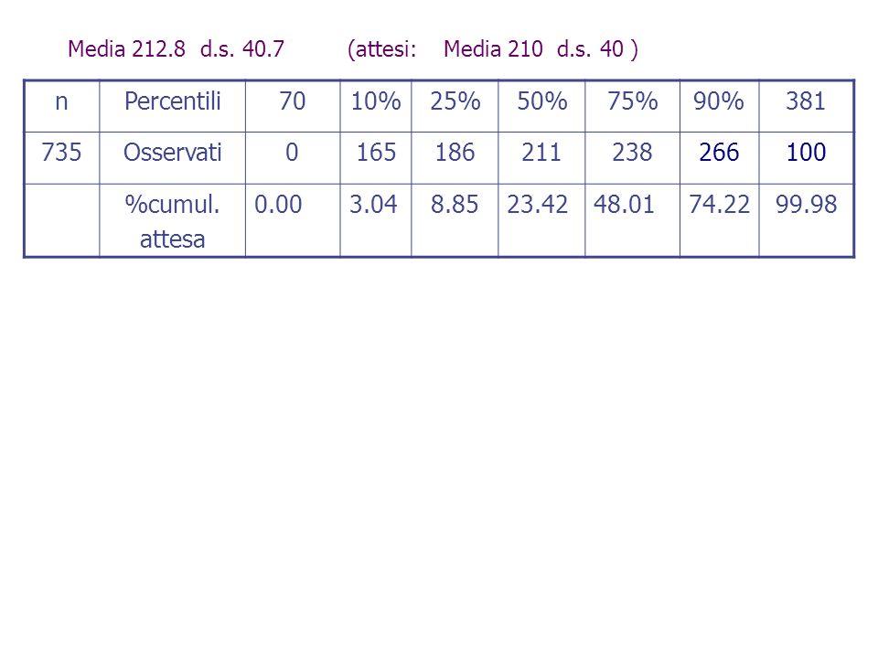 Media 212.8 d.s. 40.7 (attesi: Media 210 d.s. 40 ) nPercentili7010%25%50%75%90%381 735Osservati0165186211238266100 %cumul. attesa 0.003.048.8523.4248.