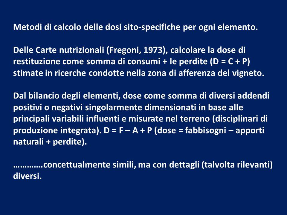 Metodi di calcolo delle dosi sito-specifiche per ogni elemento. Delle Carte nutrizionali (Fregoni, 1973), calcolare la dose di restituzione come somma