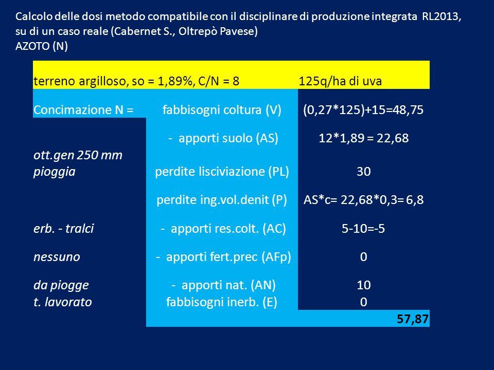 terreno argilloso, so = 1,89%, C/N = 8125q/ha di uva Concimazione N =fabbisogni coltura (V)(0,27*125)+15=48,75 - apporti suolo (AS)12*1,89 = 22,68 ott