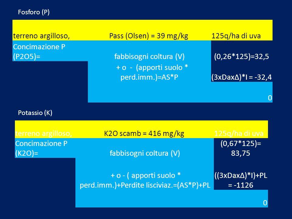 terreno argilloso,Pass (Olsen) = 39 mg/kg 125q/ha di uva Concimazione P (P2O5)=fabbisogni coltura (V)(0,26*125)=32,5 + o - (apporti suolo * perd.imm.)