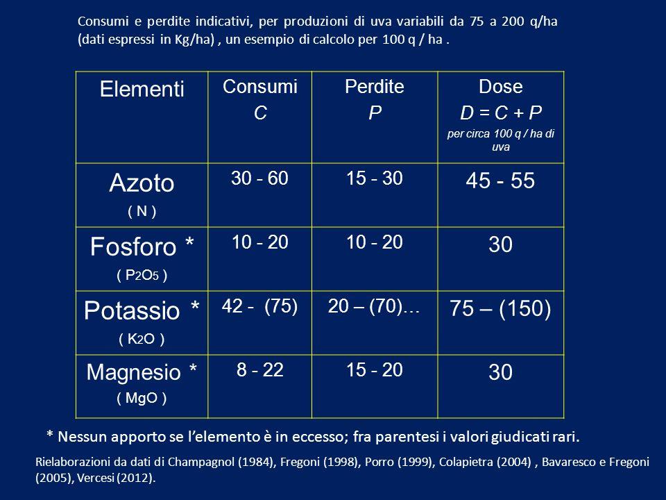 Elementi Consumi C Perdite P Dose D = C + P per circa 100 q / ha di uva Azoto ( N ) 30 - 6015 - 30 45 - 55 Fosforo * ( P 2 O 5 ) 10 - 20 30 Potassio *