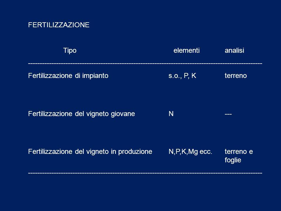FERTILIZZAZIONE Tipo elementianalisi ---------------------------------------------------------------------------------------------------- Fertilizzazi