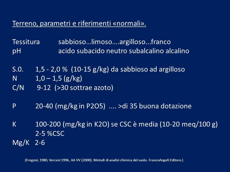 Terreno, parametri e riferimenti «normali». Tessiturasabbioso…limoso….argilloso...franco pHacido subacido neutro subalcalino alcalino S.0. 1,5 - 2,0 %