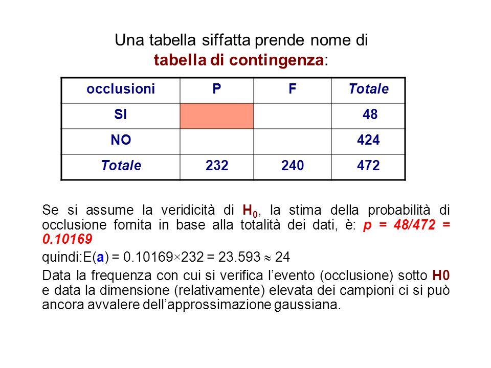 Una tabella siffatta prende nome di tabella di contingenza: Se si assume la veridicità di H 0, la stima della probabilità di occlusione fornita in bas