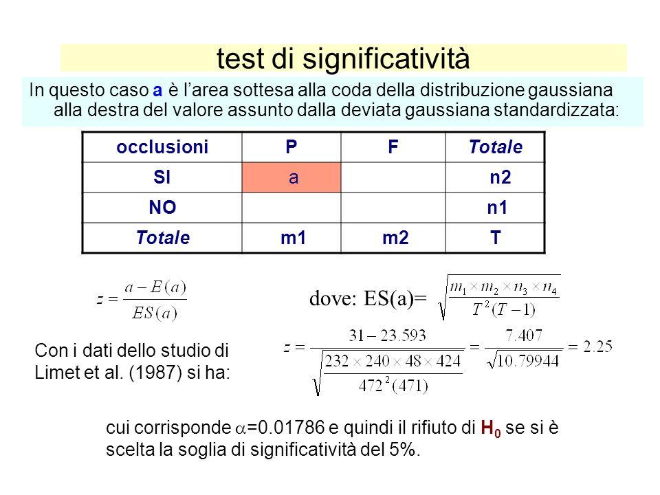 test di significatività In questo caso a è larea sottesa alla coda della distribuzione gaussiana alla destra del valore assunto dalla deviata gaussian