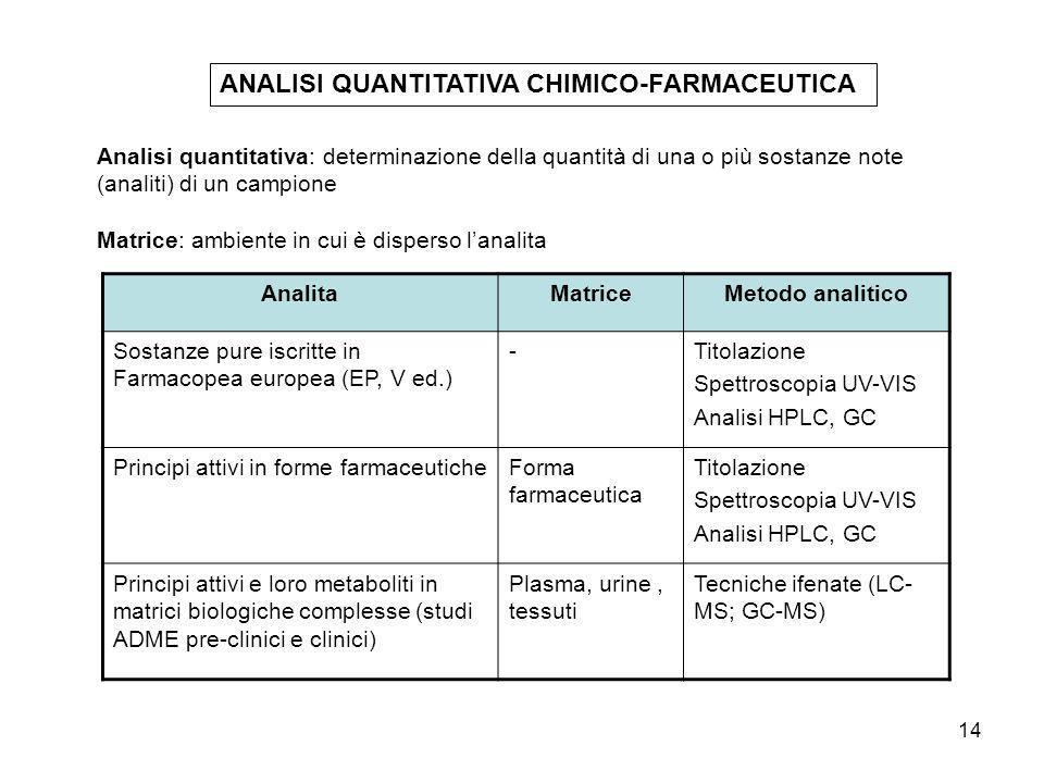 14 ANALISI QUANTITATIVA CHIMICO-FARMACEUTICA AnalitaMatriceMetodo analitico Sostanze pure iscritte in Farmacopea europea (EP, V ed.) -Titolazione Spet