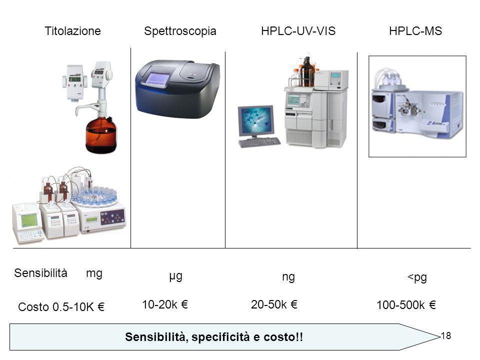 18 Costo 0.5-10K Sensibilità Sensibilità, specificità e costo!! TitolazioneSpettroscopiaHPLC-UV-VISHPLC-MS 10-20k 20-50k 100-500k mg µg ng <pg