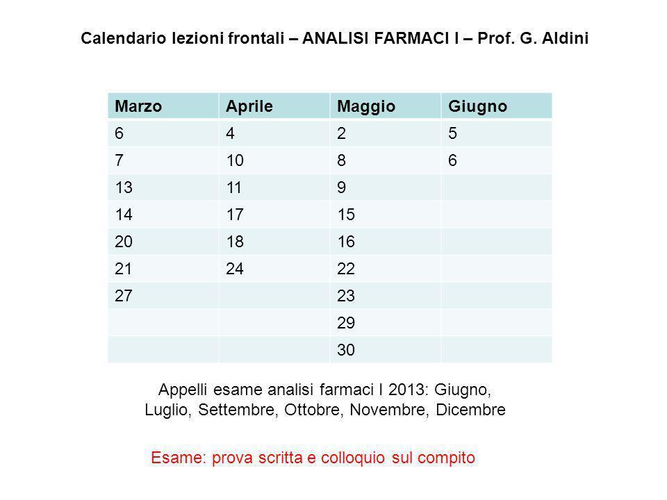 Calendario lezioni frontali – ANALISI FARMACI I – Prof. G. Aldini MarzoAprileMaggioGiugno 6425 71086 13119 141715 201816 212422 2723 29 30 Appelli esa