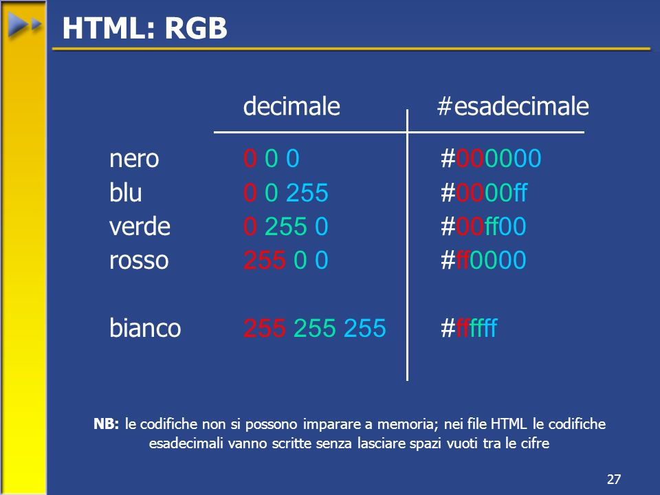 27 nero 0 0 0 #000000 blu 0 0 255#0000ff verde 0 255 0 #00ff00 rosso 255 0 0#ff0000 bianco 255 255 255#ffffff NB: le codifiche non si possono imparare a memoria; nei file HTML le codifiche esadecimali vanno scritte senza lasciare spazi vuoti tra le cifre decimale#esadecimale HTML: RGB