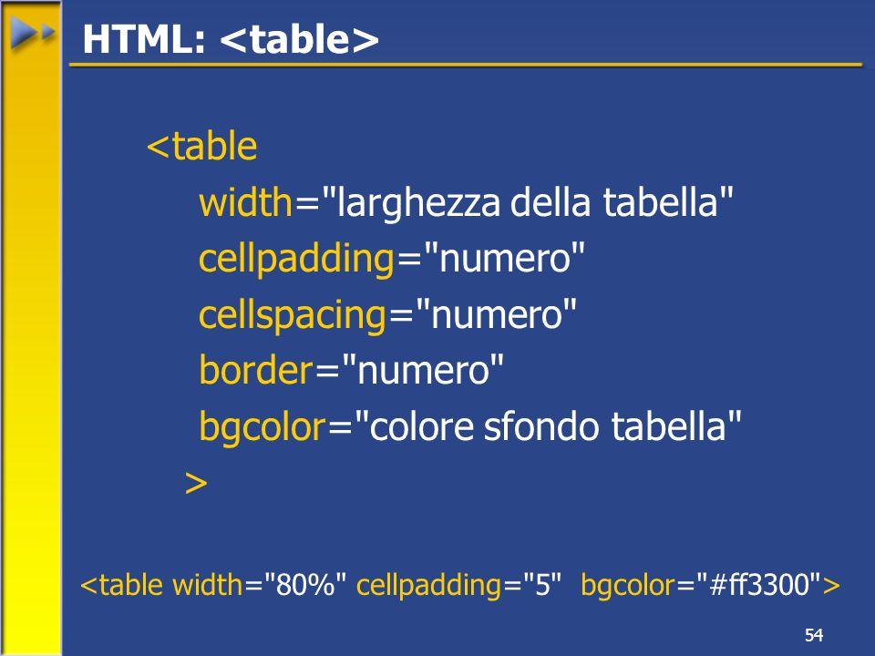 54 <table width= larghezza della tabella cellpadding= numero cellspacing= numero border= numero bgcolor= colore sfondo tabella > HTML: