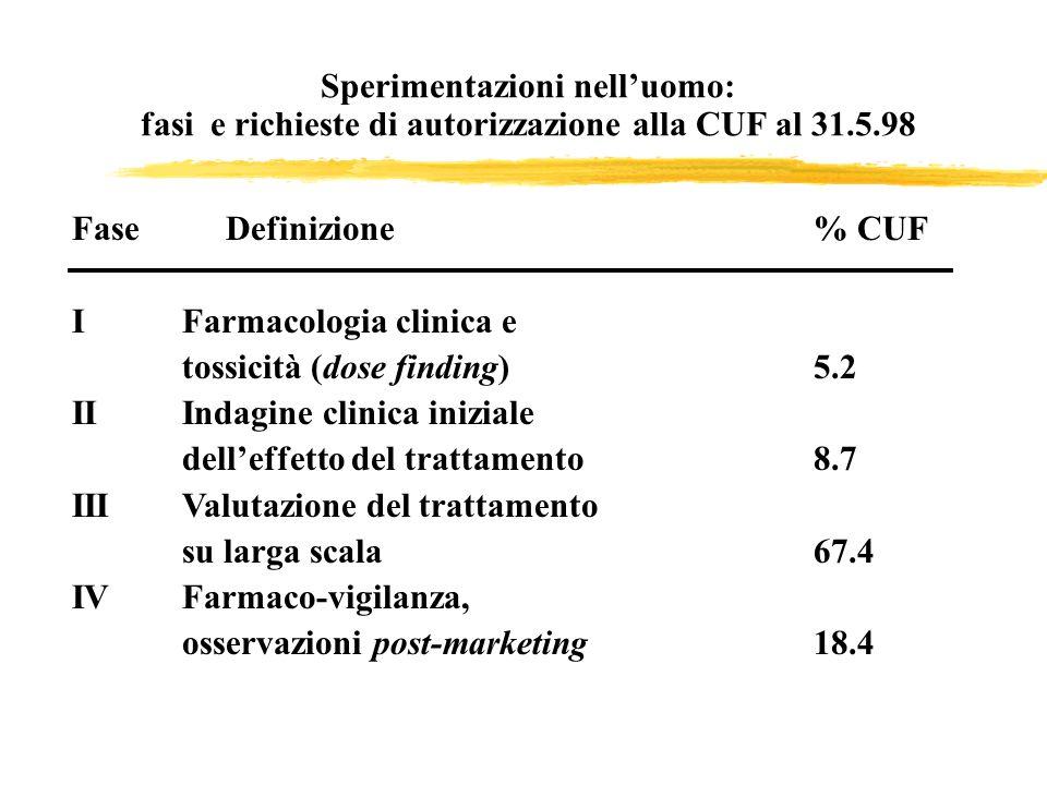 Sperimentazioni nelluomo: fasi e richieste di autorizzazione alla CUF al 31.5.98 Fase Definizione % CUF IFarmacologia clinica e tossicità (dose findin