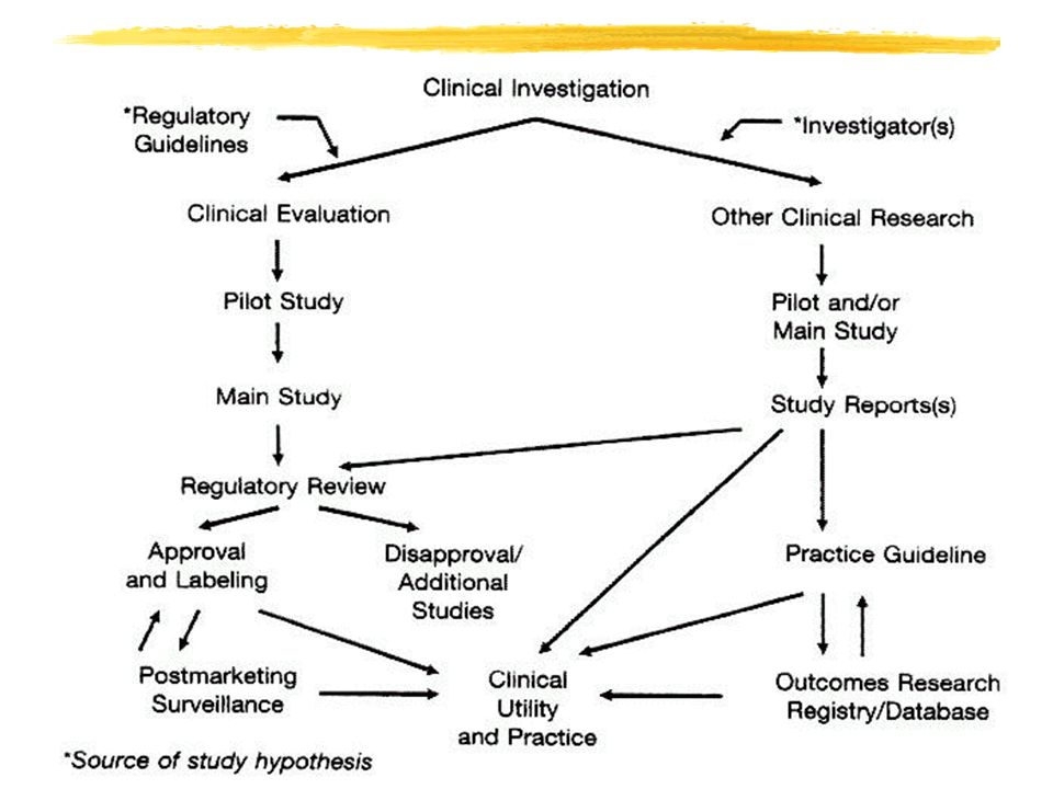 THE MACHINERY OF A PROPERLY RANDOMISED TRIAL No foreknowledge of treatment allocation No bias in patient management (no difference in the use of other treatments) Unbiased outcome assessment (intention to treat analysis) No post-randomisation exclusions From: Collins R & al, in Maynard A & Chalmers I Eds.