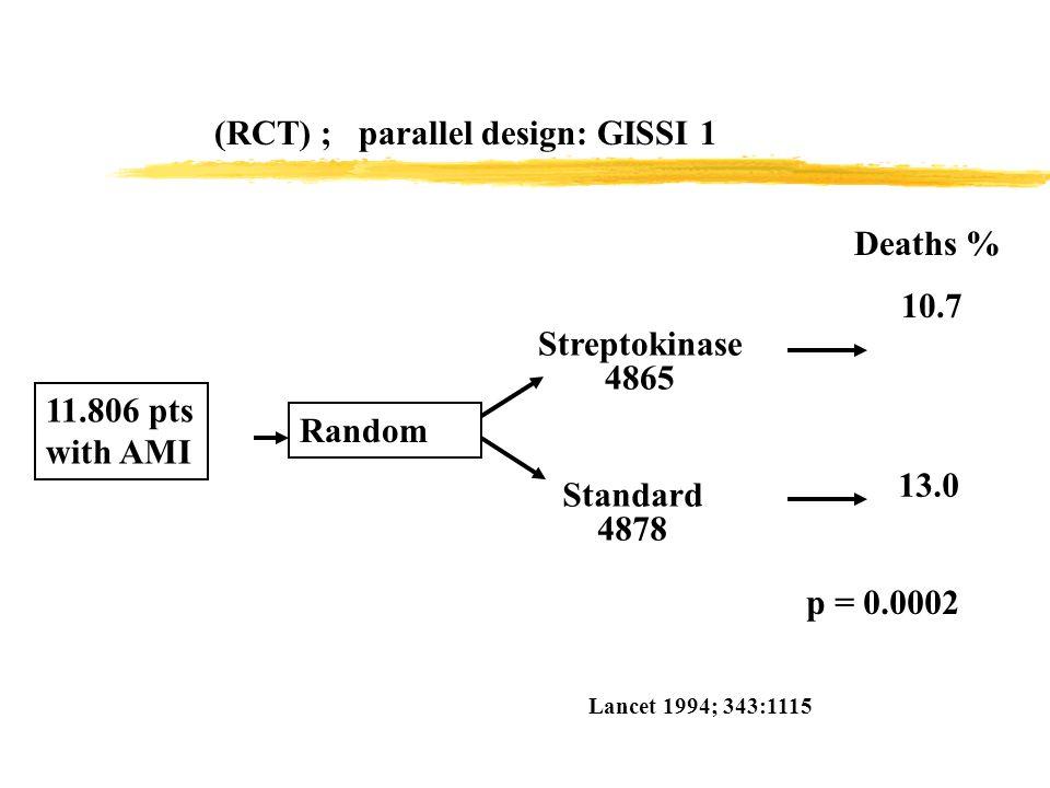 (RCT) ; parallel design: GISSI 1 11.806 pts with AMI Random Streptokinase 4865 Standard 4878 Deaths % 10.7 13.0 Lancet 1994; 343:1115 p = 0.0002