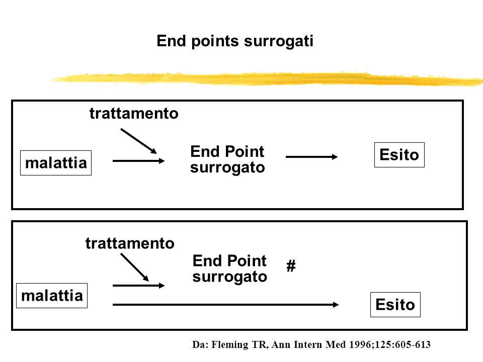 malattia End Point surrogato Esito malattia End Point surrogato Esito End points surrogati Da: Fleming TR, Ann Intern Med 1996;125:605-613 trattamento