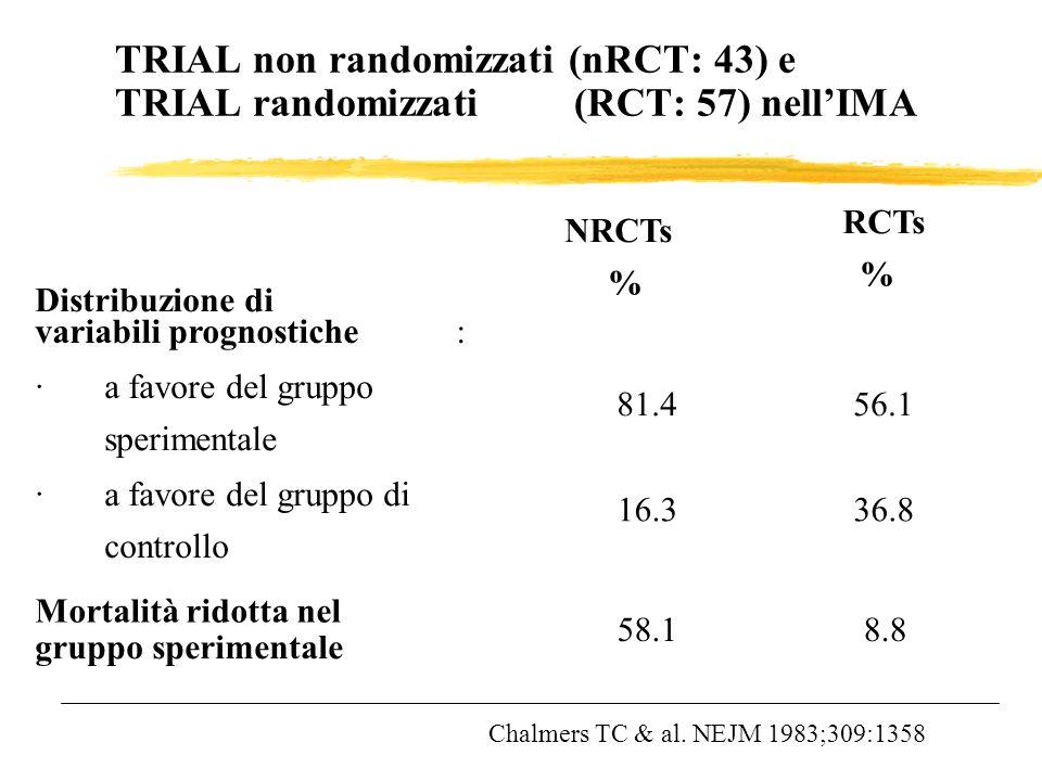 TRIAL non randomizzati (nRCT: 43) e TRIAL randomizzati (RCT: 57) nellIMA NRCTs % RCTs % Distribuzione di variabili prognostiche: · a favore del gruppo
