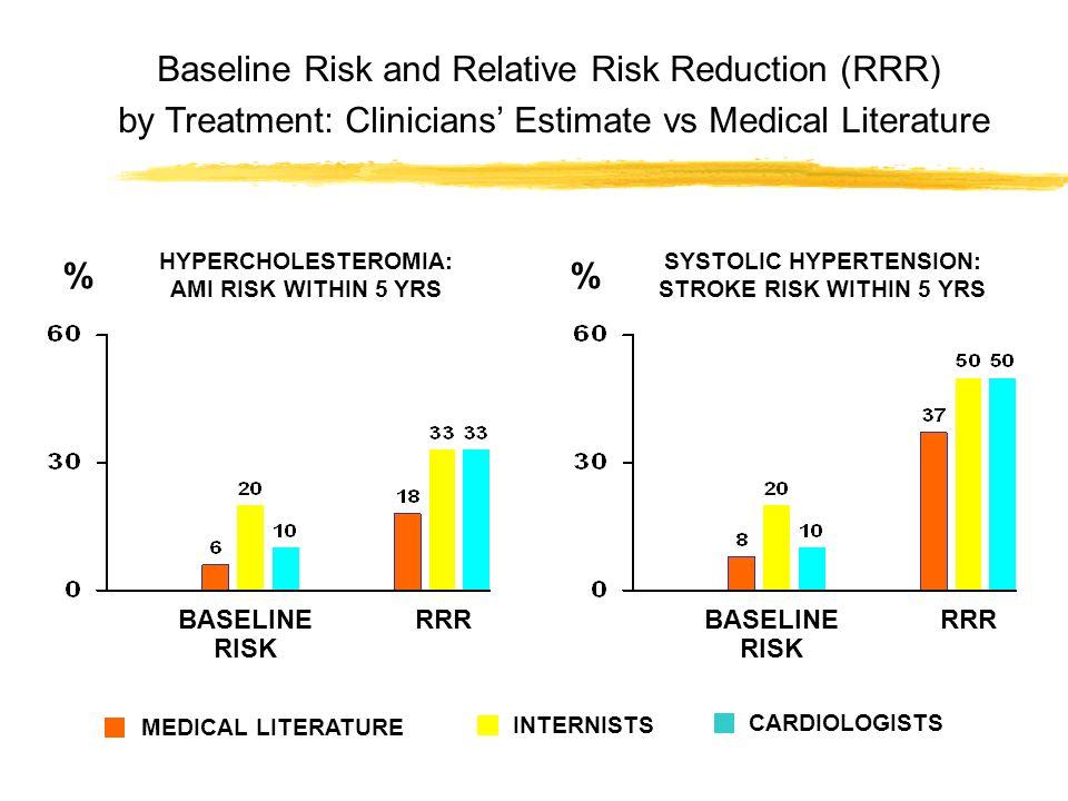 Baseline Risk and Relative Risk Reduction (RRR) by Treatment: Clinicians Estimate vs Medical Literature % BASELINE RISK BASELINE RISK RRR HYPERCHOLEST