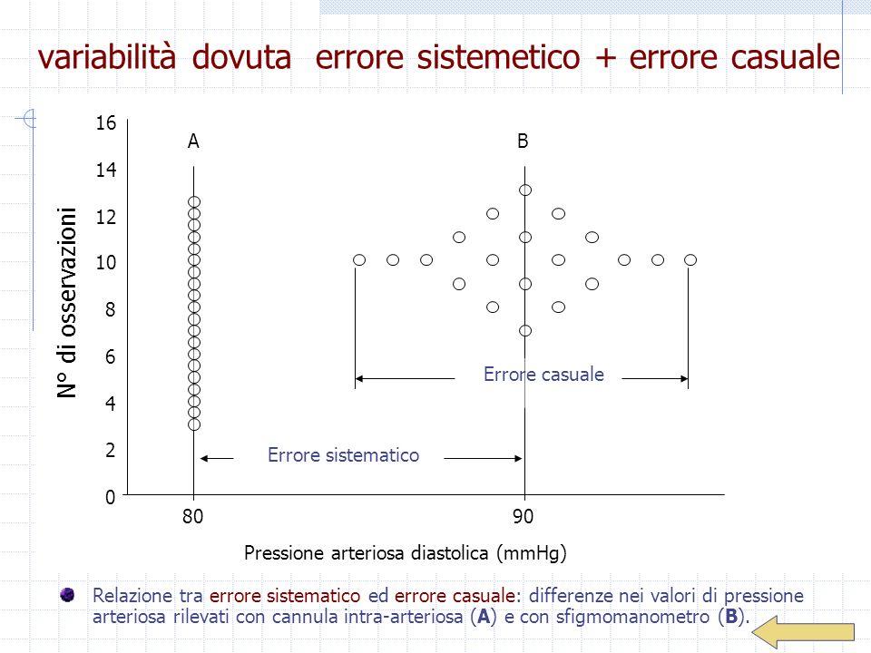 variabilità dovuta errore sistemetico + errore casuale Relazione tra errore sistematico ed errore casuale: differenze nei valori di pressione arterios