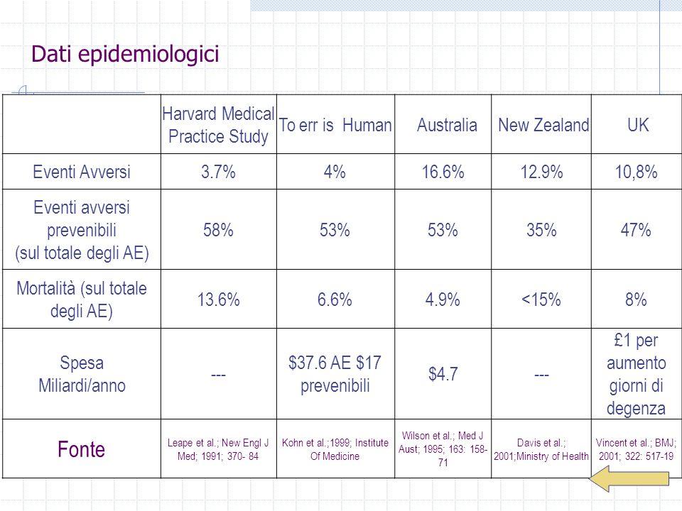 Harvard Medical Practice Study To err is Human Australia New Zealand UK Eventi Avversi3.7%4%16.6%12.9%10,8% Eventi avversi prevenibili (sul totale deg