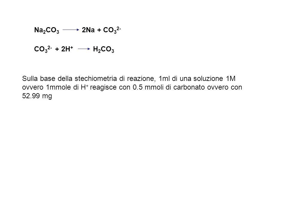 Na 2 CO 3 2Na + CO 3 2- CO 3 2- + 2H + H 2 CO 3 Sulla base della stechiometria di reazione, 1ml di una soluzione 1M ovvero 1mmole di H + reagisce con 0.5 mmoli di carbonato ovvero con 52.99 mg