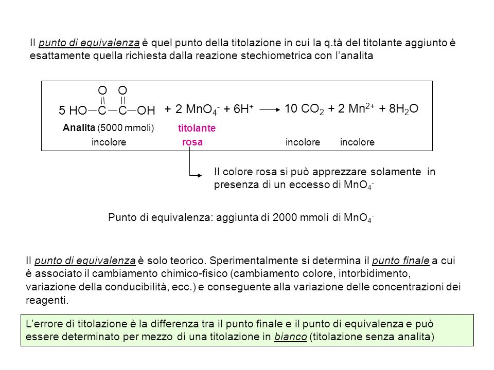 Il punto di equivalenza è quel punto della titolazione in cui la q.tà del titolante aggiunto è esattamente quella richiesta dalla reazione stechiometrica con lanalita Punto di equivalenza: aggiunta di 2000 mmoli di MnO 4 - 2 MnO 4 - + 6H + 10 CO 2 + 2 Mn 2+ + 8H 2 O CC OH HO OO 5 + Analita (5000 mmoli) titolante rosaincolore Il colore rosa si può apprezzare solamente in presenza di un eccesso di MnO 4 - Il punto di equivalenza è solo teorico.