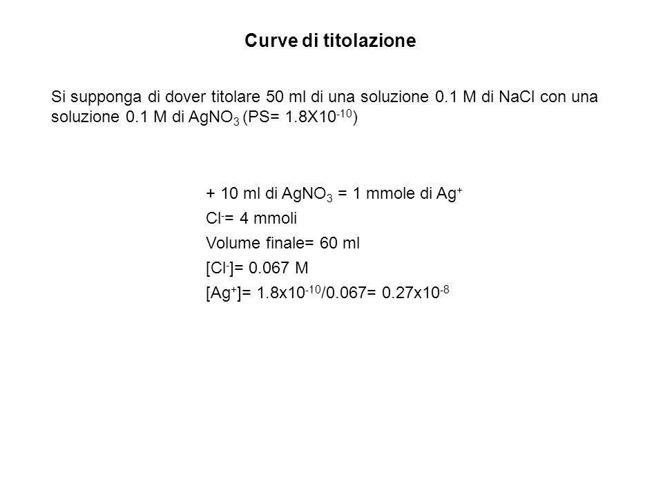 Curve di titolazione Si supponga di dover titolare 50 ml di una soluzione 0.1 M di NaCl con una soluzione 0.1 M di AgNO 3 (PS= 1.8X10 -10 ) + 10 ml di AgNO 3 = 1 mmole di Ag + Cl - = 4 mmoli Volume finale= 60 ml [Cl - ]= 0.067 M [Ag + ]= 1.8x10 -10 /0.067= 0.27x10 -8
