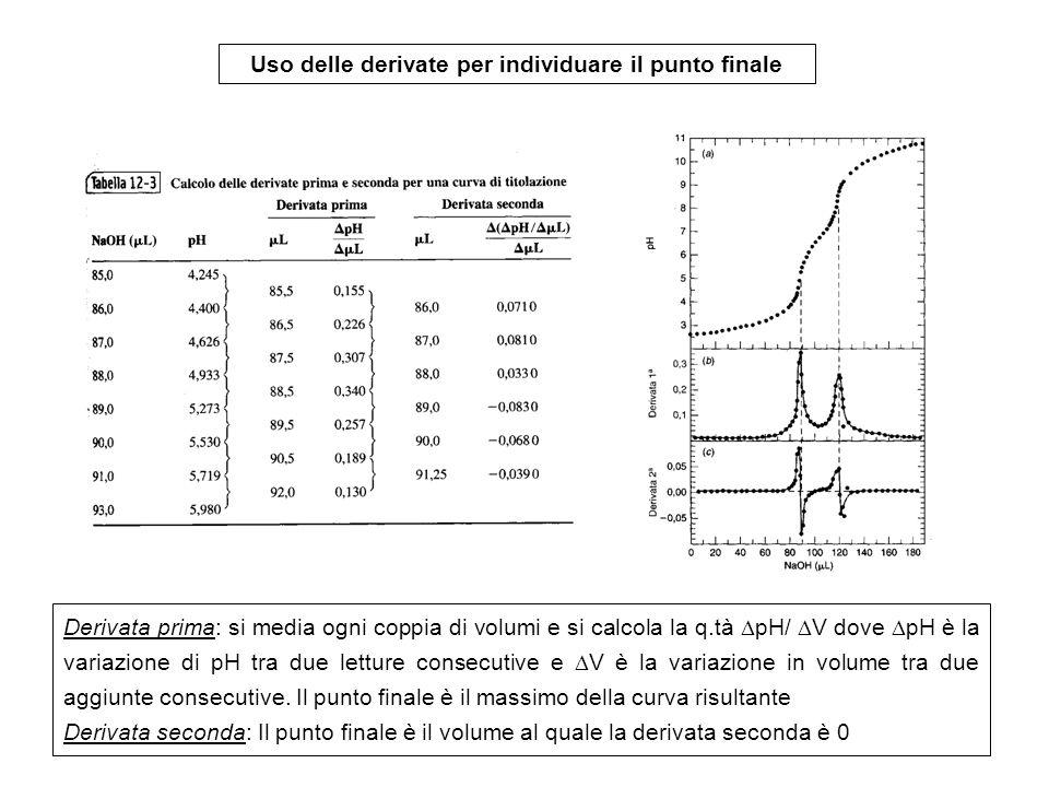 Uso delle derivate per individuare il punto finale Derivata prima: si media ogni coppia di volumi e si calcola la q.tà pH/ V dove pH è la variazione di pH tra due letture consecutive e V è la variazione in volume tra due aggiunte consecutive.