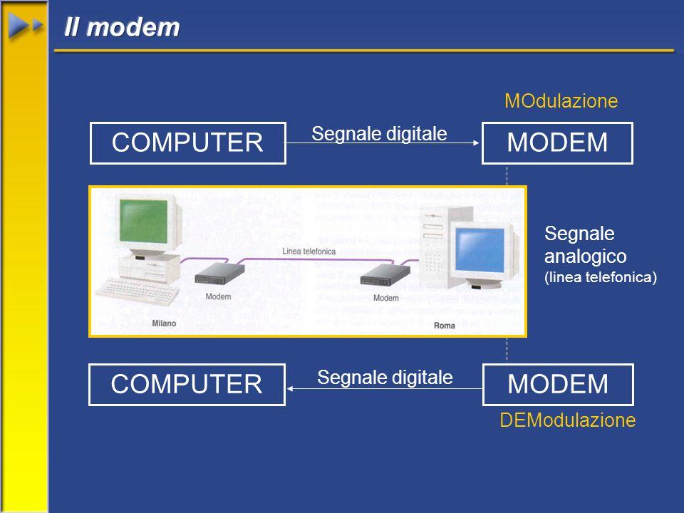 COMPUTERMODEM Segnale digitale MODEMCOMPUTER Segnale analogico (linea telefonica) Segnale digitale MOdulazione DEModulazione