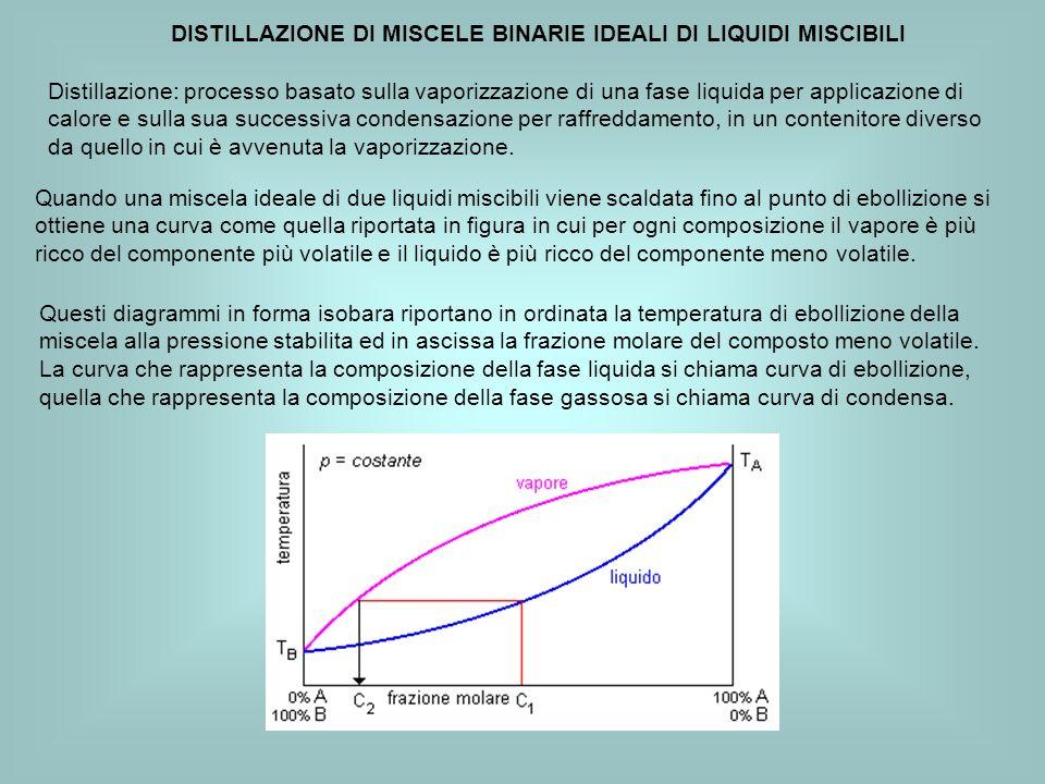 DISTILLAZIONE DI MISCELE BINARIE IDEALI DI LIQUIDI MISCIBILI Quando una miscela ideale di due liquidi miscibili viene scaldata fino al punto di ebolli