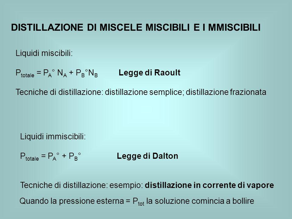 DISTILLAZIONE DI MISCELE MISCIBILI E I MMISCIBILI Liquidi miscibili: P totale = P A ° N A + P B °N B Legge di Raoult Tecniche di distillazione: distil