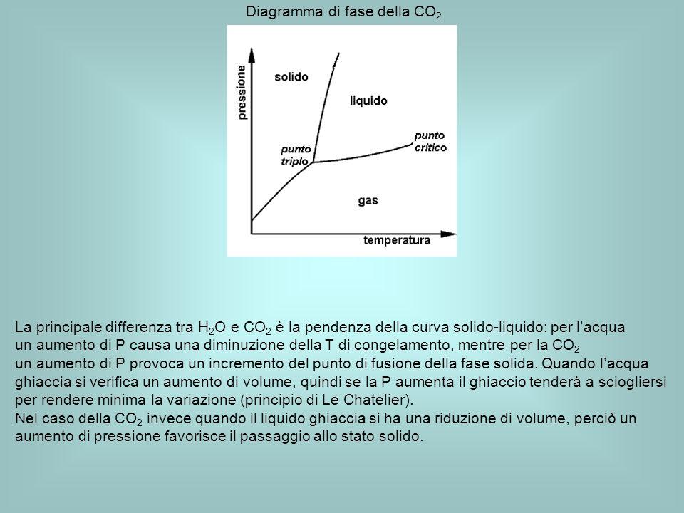 Diagramma di fase della CO 2 La principale differenza tra H 2 O e CO 2 è la pendenza della curva solido-liquido: per lacqua un aumento di P causa una diminuzione della T di congelamento, mentre per la CO 2 un aumento di P provoca un incremento del punto di fusione della fase solida.